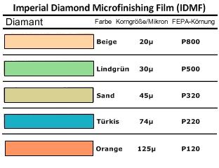3M Diamand Microfinishing Film Übersicht