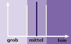 Cubitron II Korngrössen-Verteilungskurve, eine Korn in einer exakt bestimmten Grösse.