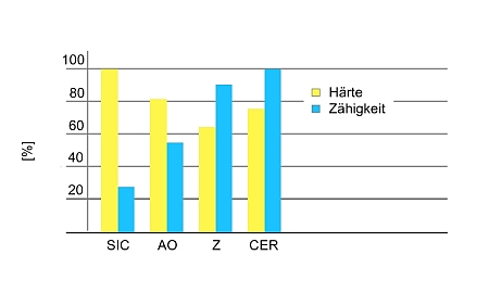 Schleifkornarten Vergleich, Siliciumcarbid SiC, Aluminiumoxid AO, Zirkonkorund Z und Keramik CER