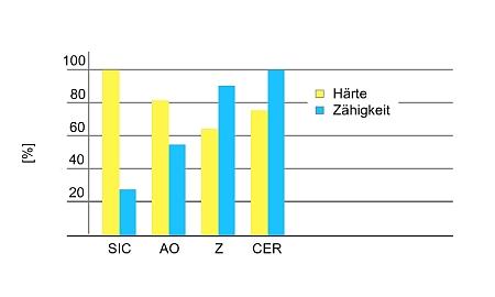 Kornart Vergleich, Siliciumcarbid SiC, Aluminiumoxid AO, Zirkonkorund Z und Keramik CER