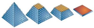 Trizactaufbau und schematischer Änderung während des Schleifprozesses. Trizact verbraucht sich bis auf die Gewebebasis.